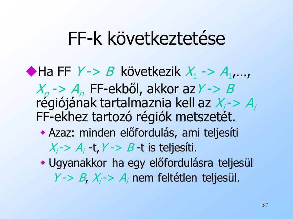 37 FF-k következtetése uHa FF Y -> B következik X 1 -> A 1,…, X n -> A n FF-ekből, akkor azY -> B régiójának tartalmaznia kell az X i -> A i FF-ekhez