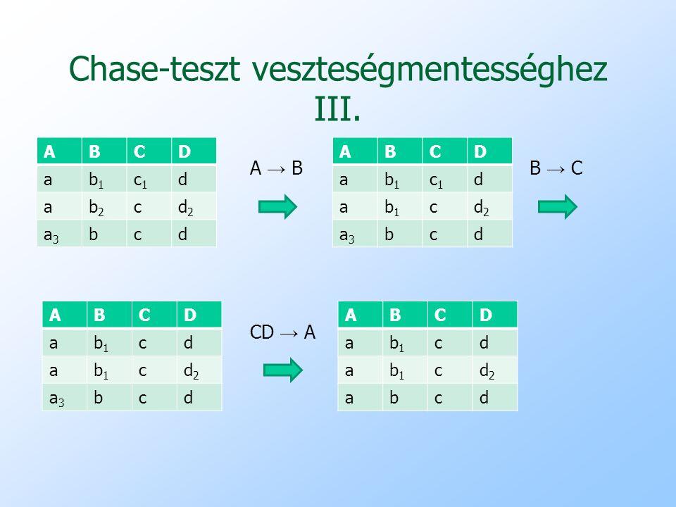 Chase-teszt veszteségmentességhez III. ABCD ab1b1 c1c1 d ab2b2 cd2d2 a3a3 bcd ABCD ab1b1 c1c1 d ab1b1 cd2d2 a3a3 bcd A → BB → C ABCD ab1b1 cd ab1b1 cd