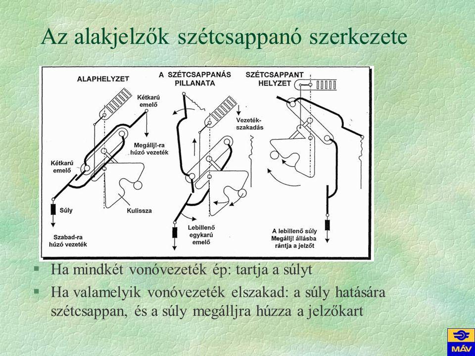 Az alakjelzők szétcsappanó szerkezete §Ha mindkét vonóvezeték ép: tartja a súlyt §Ha valamelyik vonóvezeték elszakad: a súly hatására szétcsappan, és a súly megálljra húzza a jelzőkart