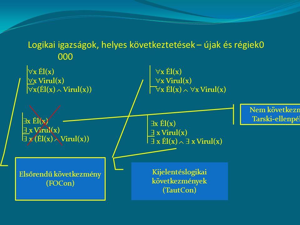 Logikai igazságok, helyes következtetések – újak és régiek0 000  x Él(x)  x Virul(x)  x(Él(x)  Virul(x))  x Él(x)  x Virul(x)  x Él(x)   x Virul(x)  x Él(x)  x Virul(x)  x Él(x)   x Virul(x)  x Él(x)  x Virul(x)  x (Él(x)  Virul(x)) Kijelentéslogikai következmények (TautCon) Elsőrendű következmény (FOCon) Nem következmény Tarski-ellenpélda