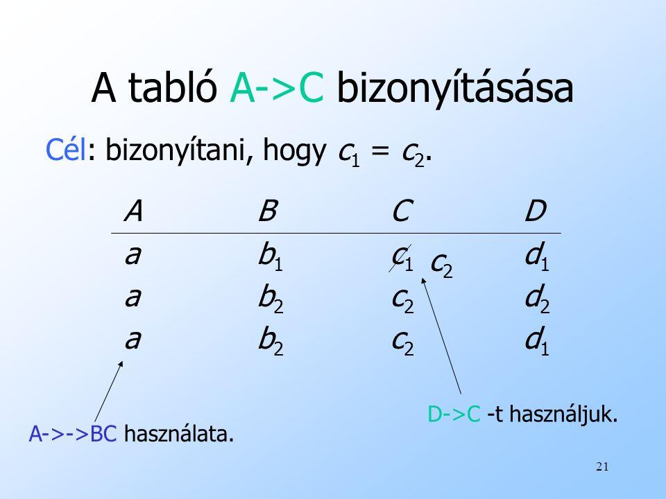 21 A tabló A->C bizonyításása ABCDab1c1d1ab2c2d2ABCDab1c1d1ab2c2d2 Cél: bizonyítani, hogy c 1 = c 2. ab2c2d1ab2c2d1 A->->BC használata. c2c2 D->C -t h