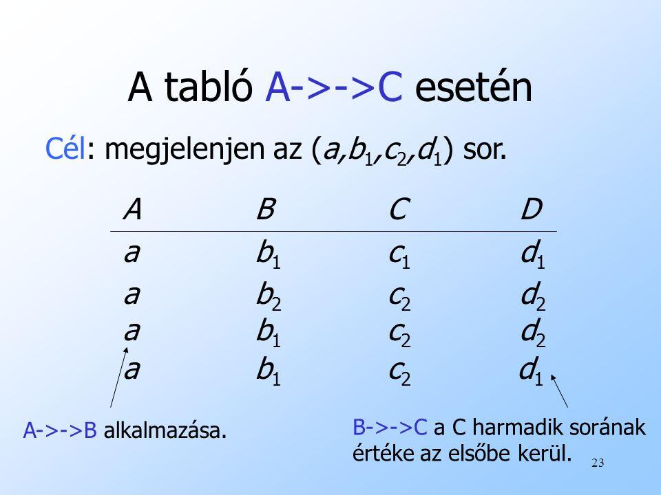 23 A tabló A->->C esetén ABCDab1c1d1ab2c2d2ABCDab1c1d1ab2c2d2 Cél: megjelenjen az (a,b 1,c 2,d 1 ) sor. ab1c2d2ab1c2d2 A->->B alkalmazása. ab 1 c 2 d