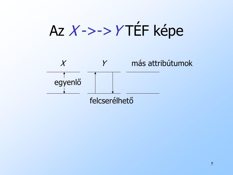 26 Következtés: FÉK használata uEgy X->->Y FÉK használatánál keressünk két sort, amelyek megegyeznek X attribútumain.