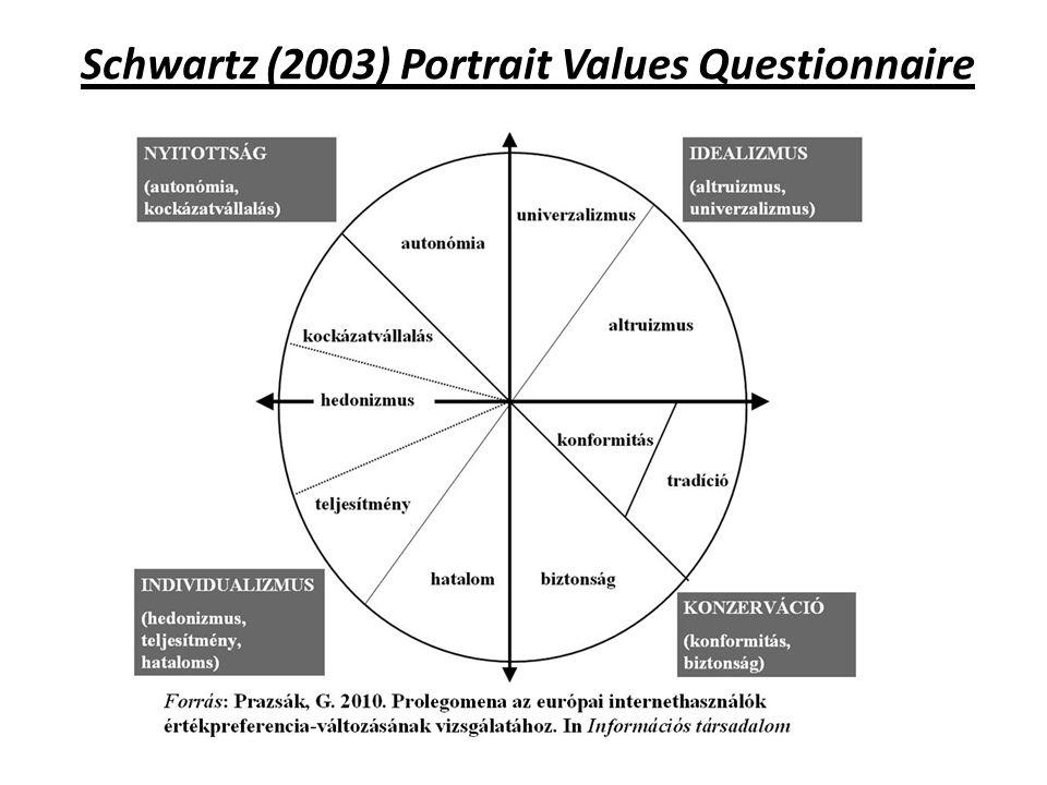 Schwartz (2003) Portrait Values Questionnaire