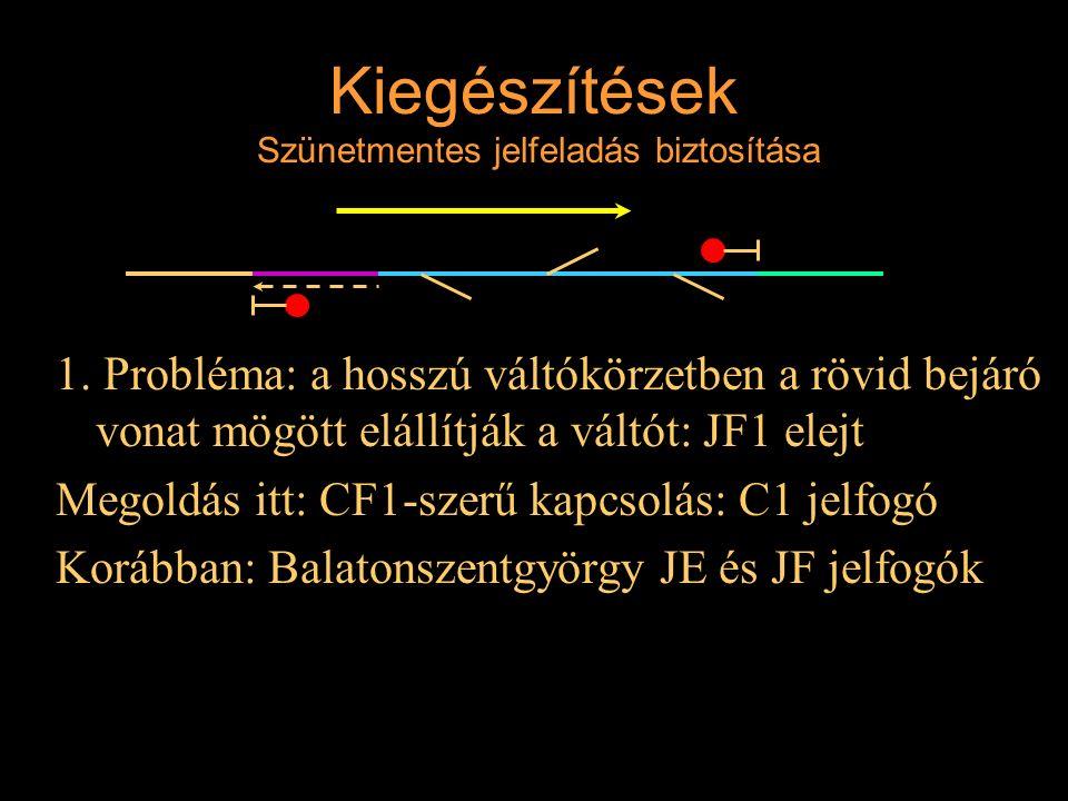 Kiegészítések Szünetmentes jelfeladás biztosítása 1. Probléma: a hosszú váltókörzetben a rövid bejáró vonat mögött elállítják a váltót: JF1 elejt Mego