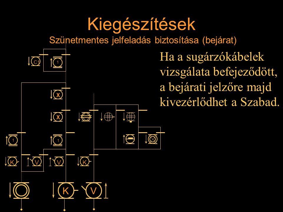 Kiegészítések Szünetmentes jelfeladás biztosítása (bejárat) Ha a sugárzókábelek vizsgálata befejeződött, a bejárati jelzőre majd kivezérlődhet a Szaba
