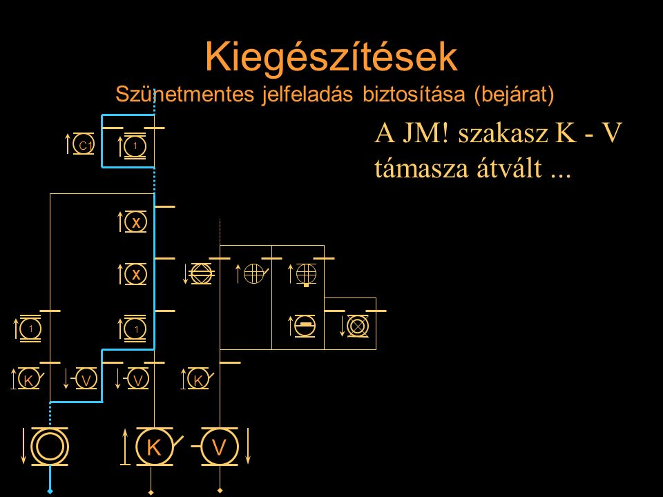 Kiegészítések Szünetmentes jelfeladás biztosítása (bejárat) A JM! szakasz K - V támasza átvált... Rétlaki Győző: D-55 állomás_E K VK KVV 1 1 X X 1 C1