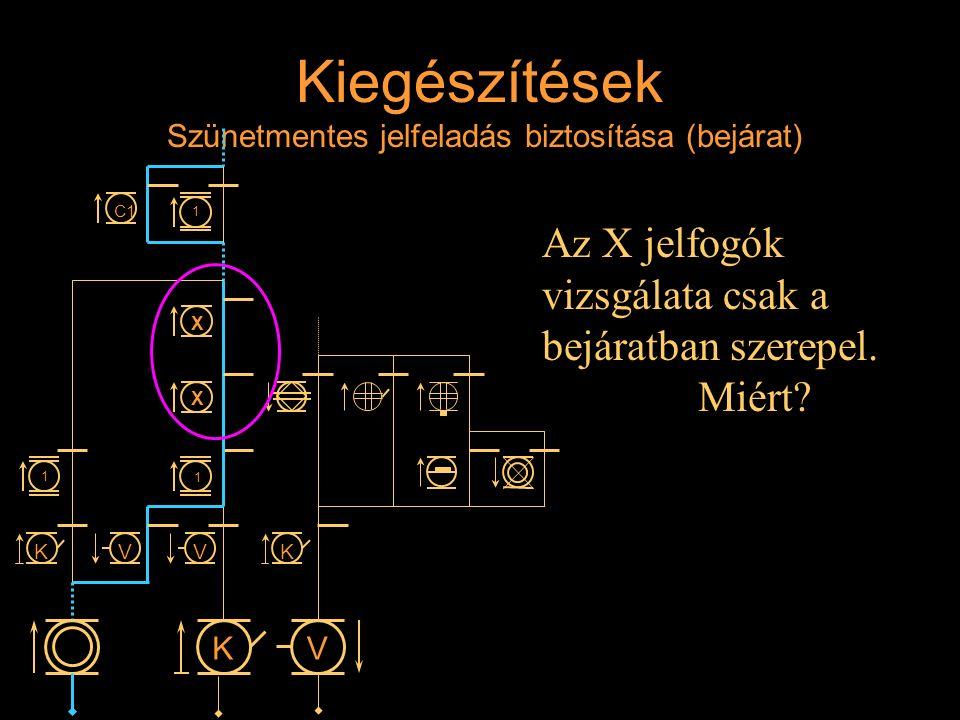 Kiegészítések Szünetmentes jelfeladás biztosítása (bejárat) Az X jelfogók vizsgálata csak a bejáratban szerepel. Miért? Rétlaki Győző: D-55 állomás_E