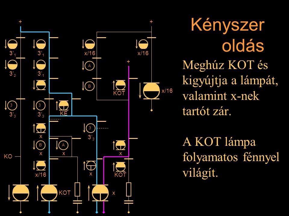 Kényszer oldás Meghúz KOT és kigyújtja a lámpát, valamint x-nek tartót zár. A KOT lámpa folyamatos fénnyel világít. Rétlaki Győző: D-55 állomás_E 3' 1