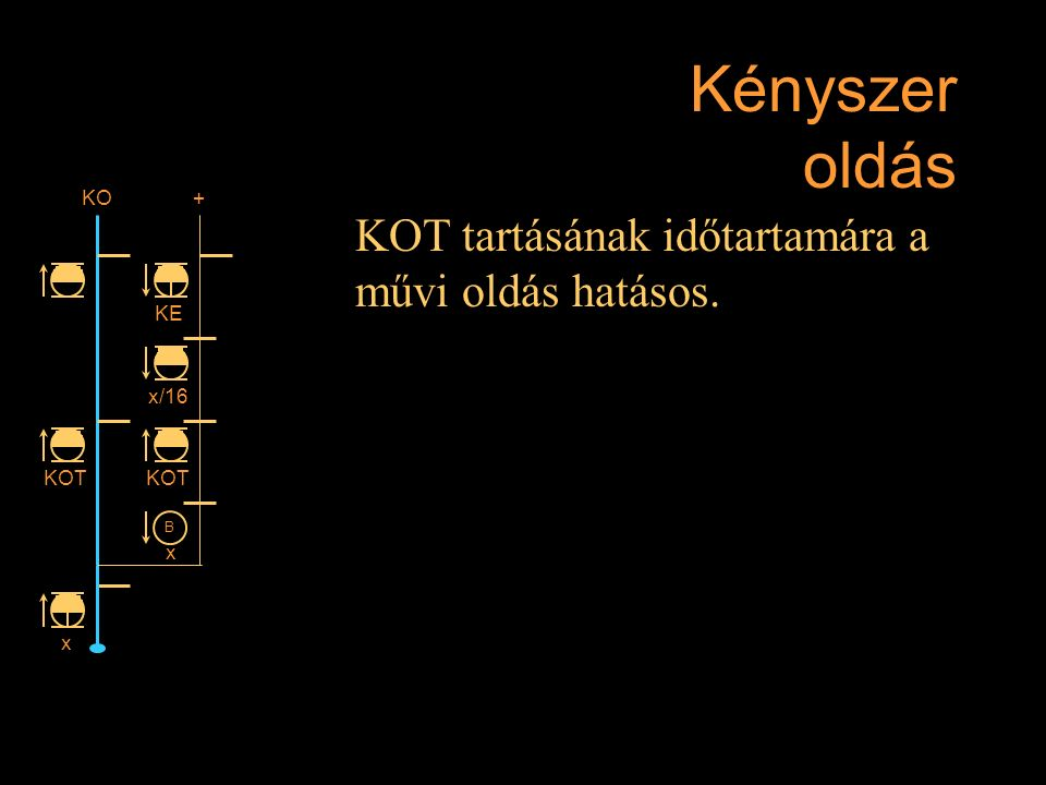 Kényszer oldás KOT tartásának időtartamára a művi oldás hatásos. Rétlaki Győző: D-55 állomás_E KE +KO KOT x x/16 KOT B x