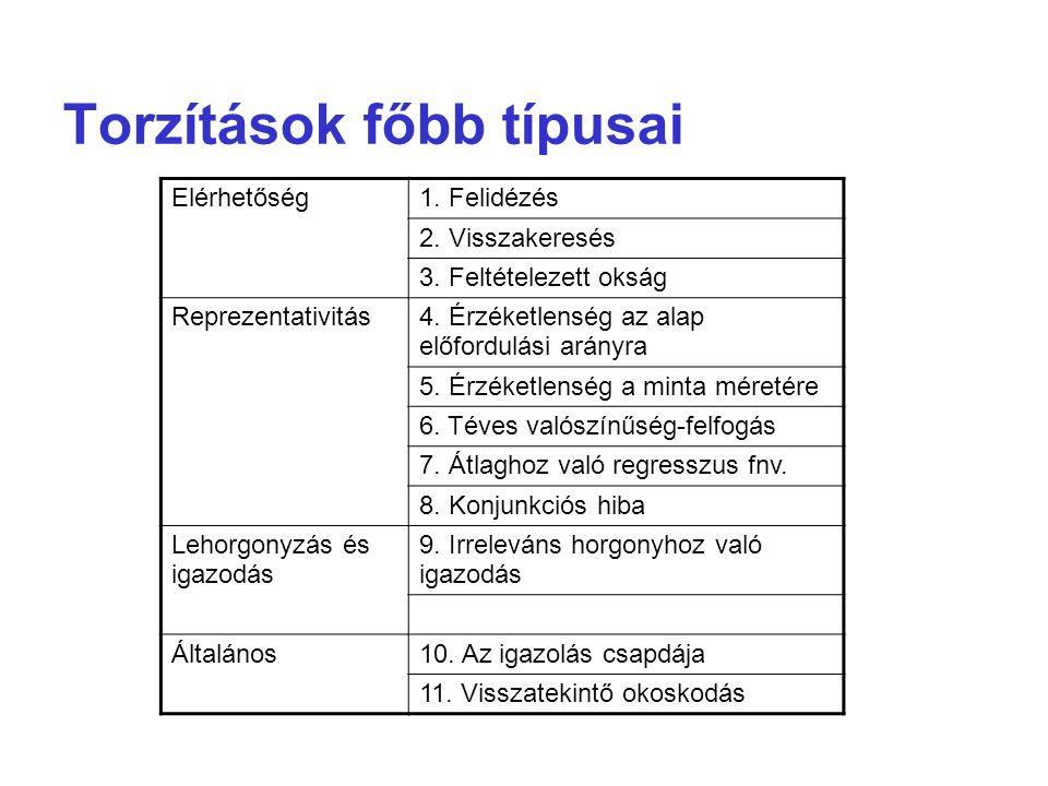 Torzítások főbb típusai Elérhetőség1. Felidézés 2. Visszakeresés 3. Feltételezett okság Reprezentativitás4. Érzéketlenség az alap előfordulási arányra