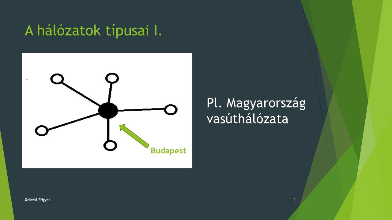 A hálózatok típusai I. Orliczki Frigyes3 Pl. Magyarország vasúthálózata Budapest