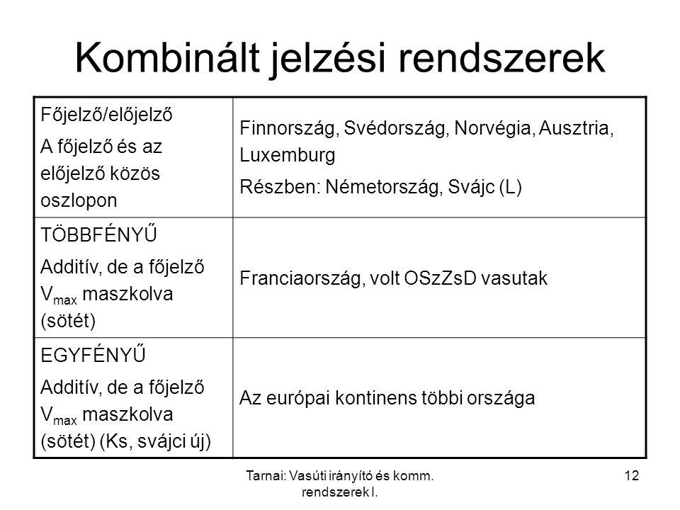 Tarnai: Vasúti irányító és komm. rendszerek I. 12 Kombinált jelzési rendszerek Főjelző/előjelző A főjelző és az előjelző közös oszlopon Finnország, Sv
