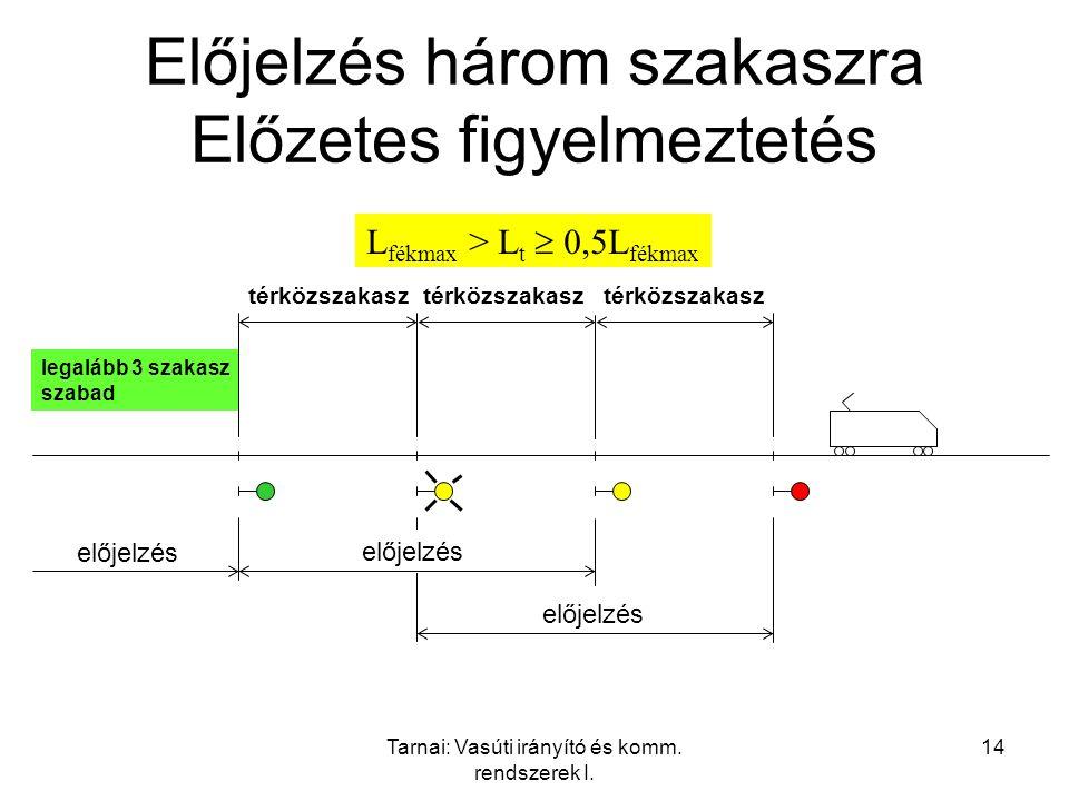 Tarnai: Vasúti irányító és komm. rendszerek I. 14 Előjelzés három szakaszra Előzetes figyelmeztetés előjelzés térközszakasz előjelzés térközszakasz el