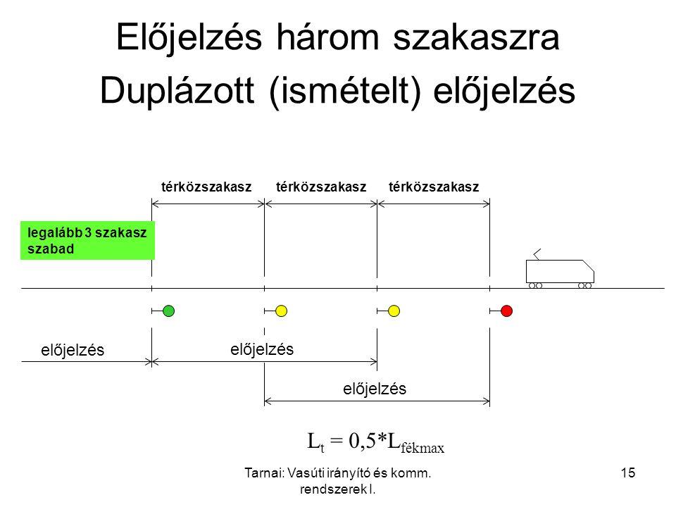 Tarnai: Vasúti irányító és komm. rendszerek I. 15 Előjelzés három szakaszra Duplázott (ismételt) előjelzés előjelzés térközszakasz előjelzés térközsza