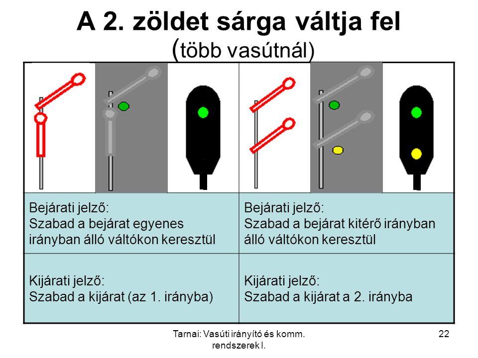 Tarnai: Vasúti irányító és komm. rendszerek I. 22 A 2. zöldet sárga váltja fel ( több vasútnál) Bejárati jelző: Szabad a bejárat egyenes irányban álló