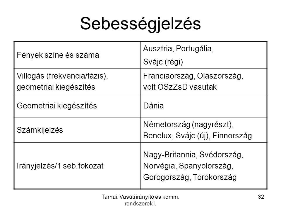 Tarnai: Vasúti irányító és komm. rendszerek I. 32 Sebességjelzés Fények színe és száma Ausztria, Portugália, Svájc (régi) Villogás (frekvencia/fázis),