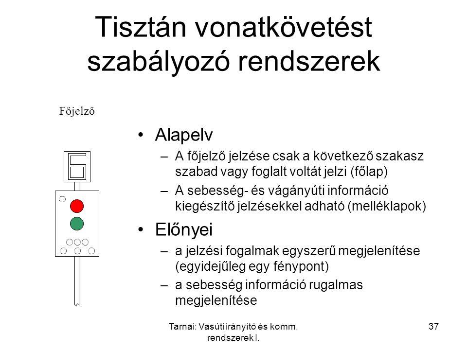 Tarnai: Vasúti irányító és komm. rendszerek I. 37 Tisztán vonatkövetést szabályozó rendszerek Alapelv –A főjelző jelzése csak a következő szakasz szab