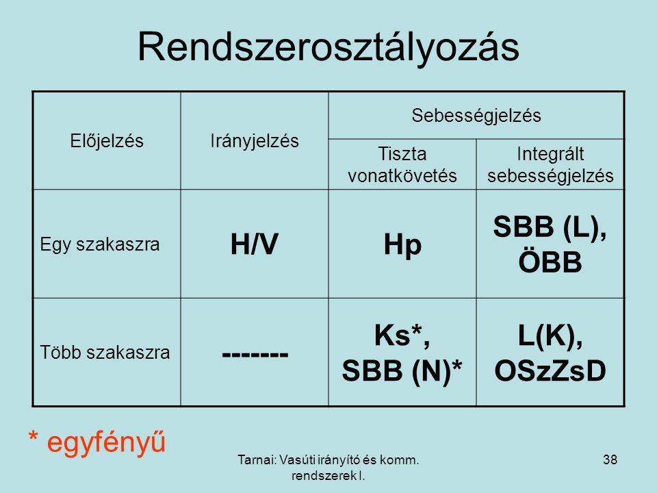 Tarnai: Vasúti irányító és komm. rendszerek I. 38 Rendszerosztályozás ElőjelzésIrányjelzés Sebességjelzés Tiszta vonatkövetés Integrált sebességjelzés