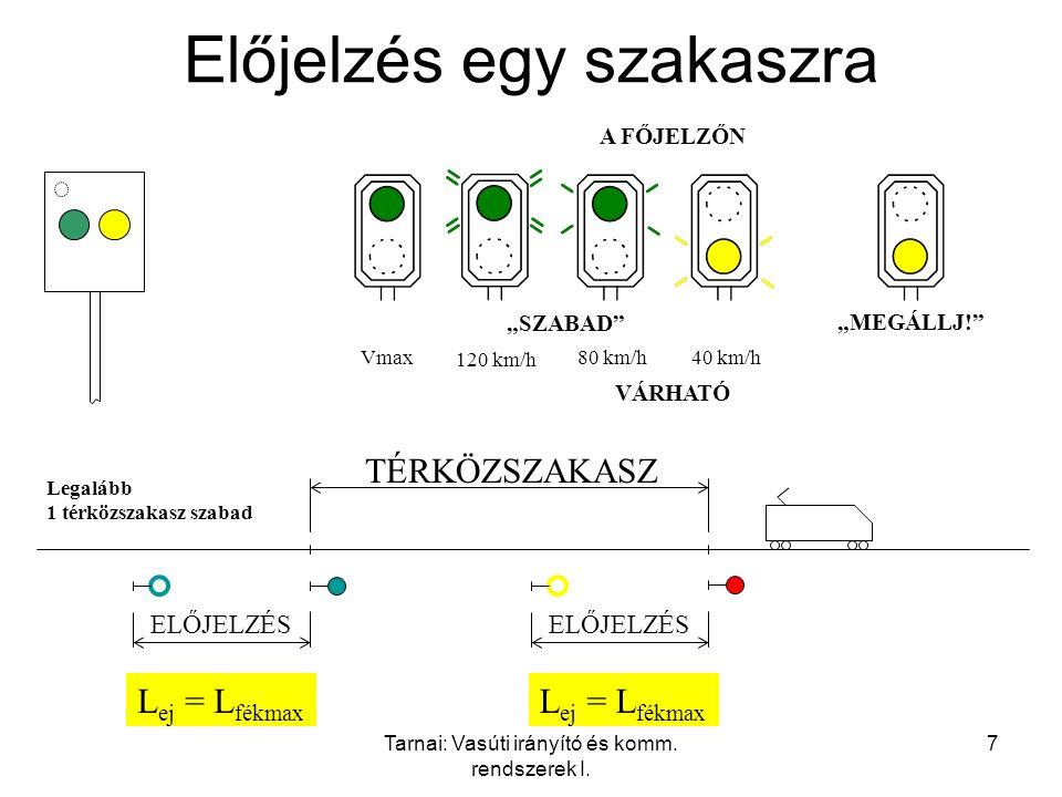 """Tarnai: Vasúti irányító és komm. rendszerek I. 7 Előjelzés egy szakaszra A FŐJELZŐN Vmax 120 km/h 80 km/h40 km/h """"MEGÁLLJ!"""" VÁRHATÓ """"SZABAD"""" TÉRKÖZSZA"""