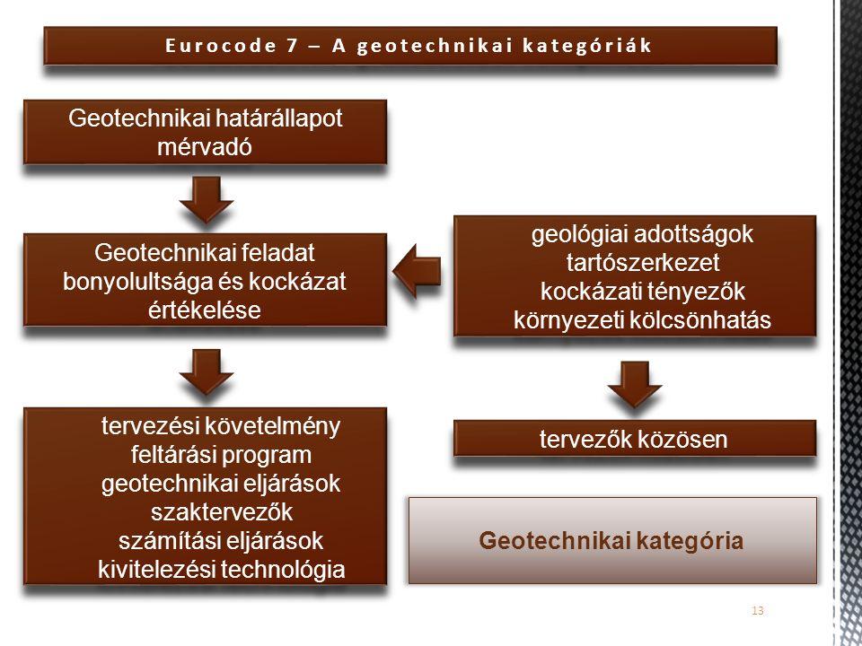 13 Eurocode 7 – A geotechnikai kategóriák Geotechnikai határállapot mérvadó Geotechnikai feladat bonyolultsága és kockázat értékelése tervezési követe