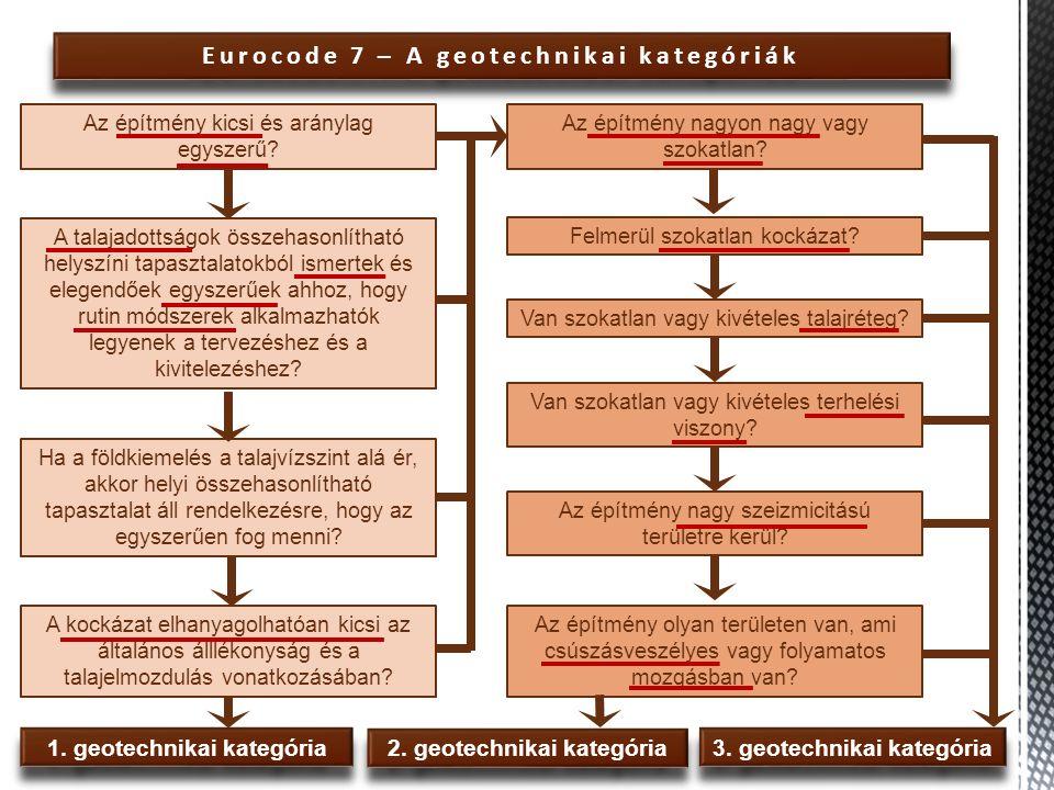 Eurocode 7 – A geotechnikai kategóriák Az építmény kicsi és aránylag egyszerű? A talajadottságok összehasonlítható helyszíni tapasztalatokból ismertek