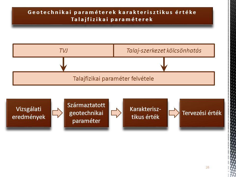 Geotechnikai paraméterek karakterisztikus értéke Talajfizikai paraméterek 26 Talajfizikai paraméter felvétele TVJTalaj-szerkezet kölcsönhatás Vizsgála