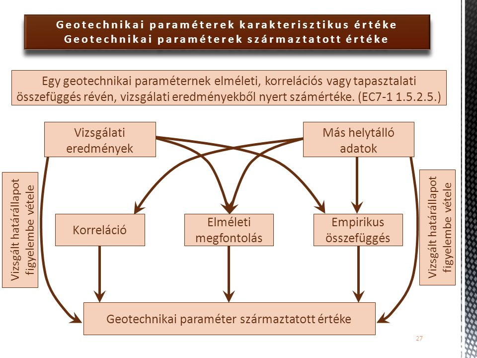 Geotechnikai paraméterek karakterisztikus értéke Geotechnikai paraméterek származtatott értéke Geotechnikai paraméterek karakterisztikus értéke Geotec