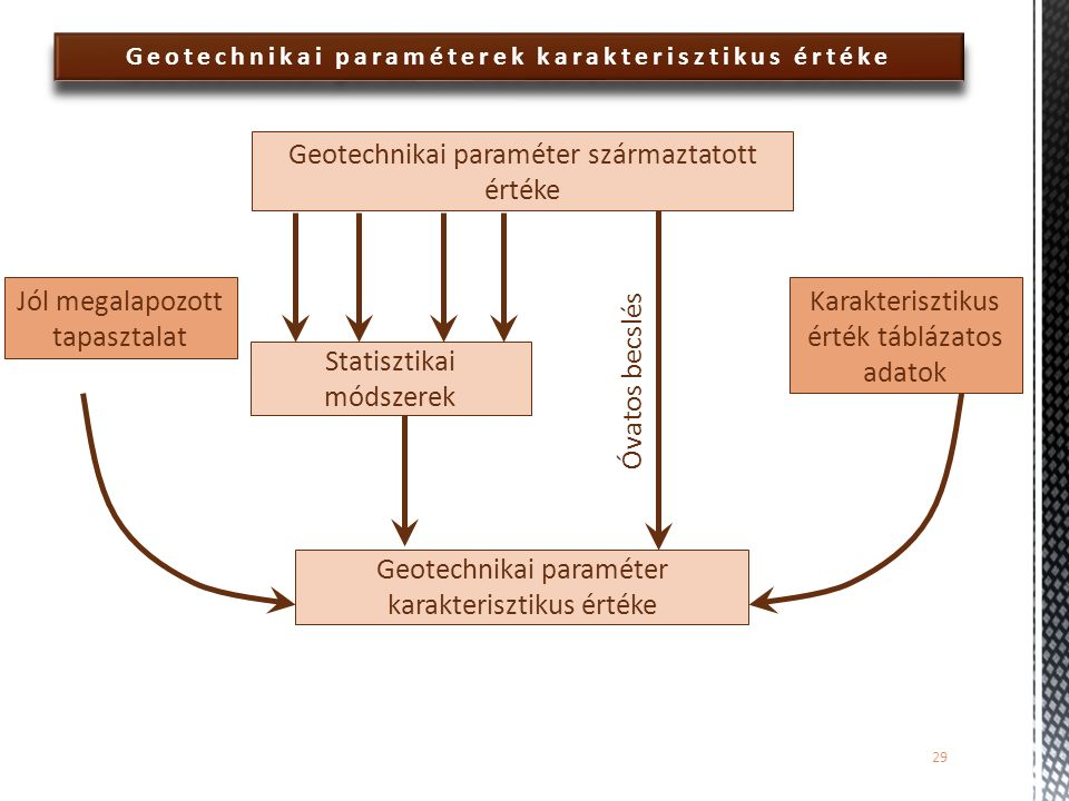 Geotechnikai paraméterek karakterisztikus értéke 29 Geotechnikai paraméter származtatott értéke Karakterisztikus érték táblázatos adatok Statisztikai