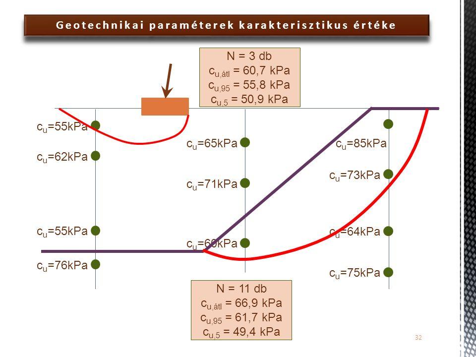 Geotechnikai paraméterek karakterisztikus értéke 32 c u =55kPa c u =62kPa c u =55kPa c u =76kPa c u =65kPa c u =71kPa c u =60kPa c u =85kPa c u =73kPa