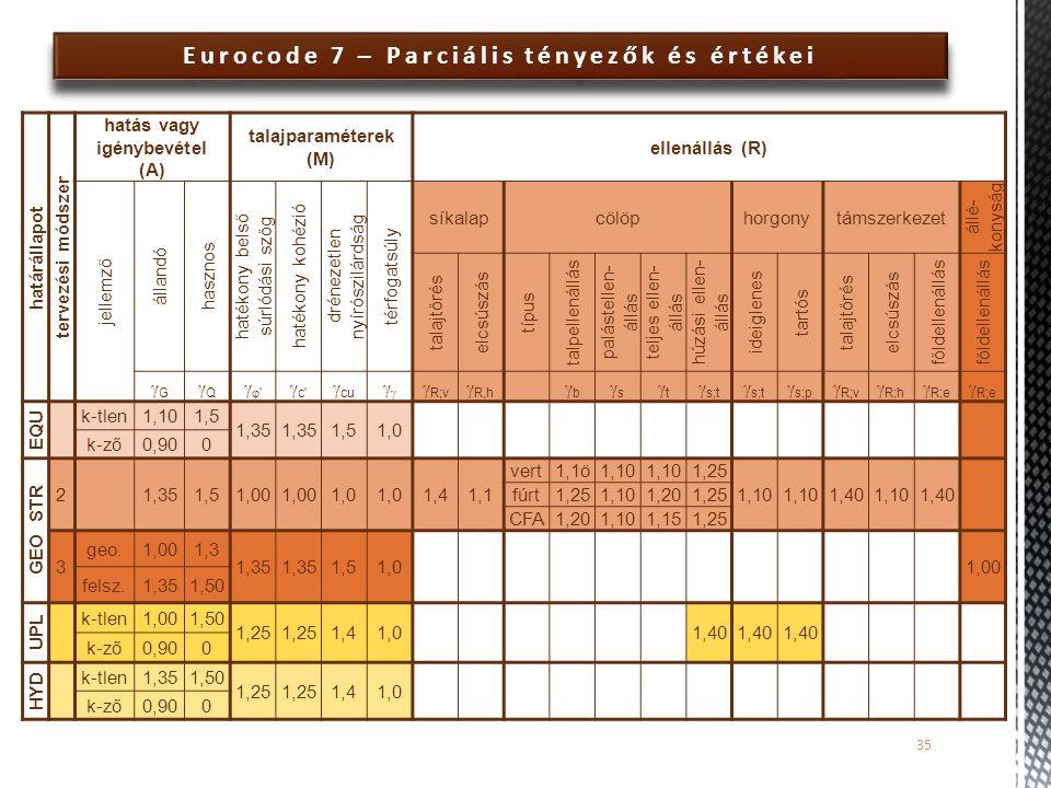 Eurocode 7 – Parciális tényezők és értékei 35 határállapot tervezési módszer hatás vagy igénybevétel (A) talajparaméterek (M) ellenállás (R) jellemző