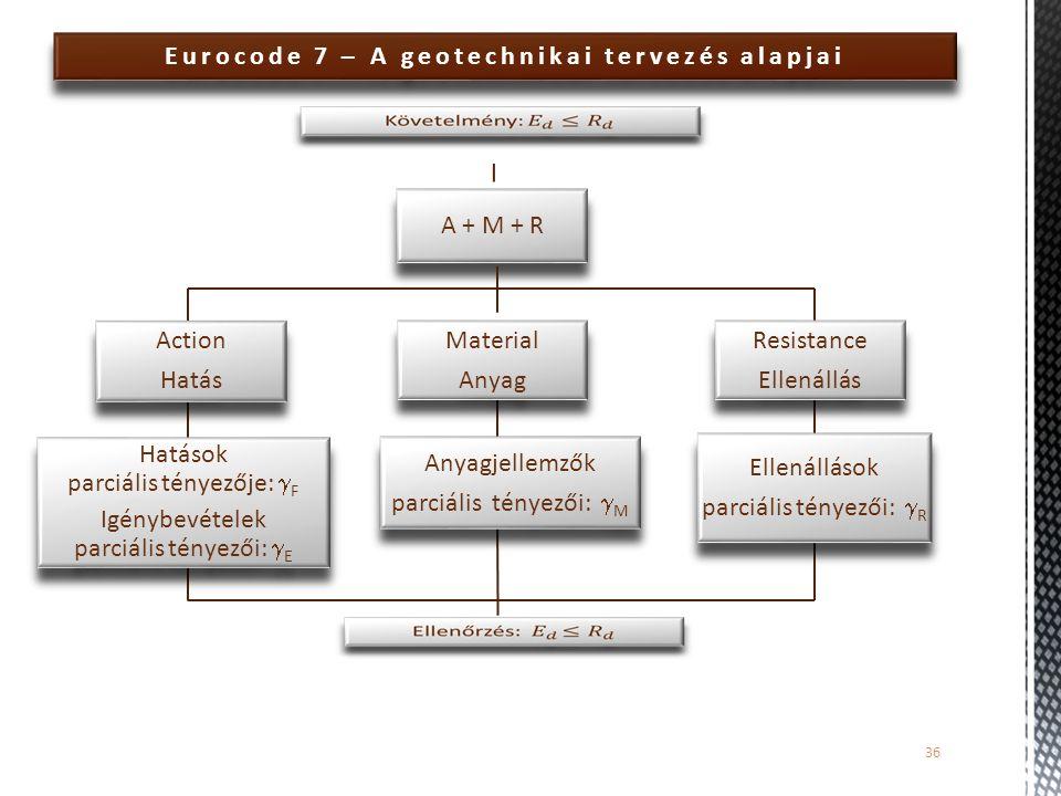Eurocode 7 – A geotechnikai tervezés alapjai 36 A + M + R Action Hatás Action Hatás Hatások parciális tényezője:  F Igénybevételek parciális tényezői