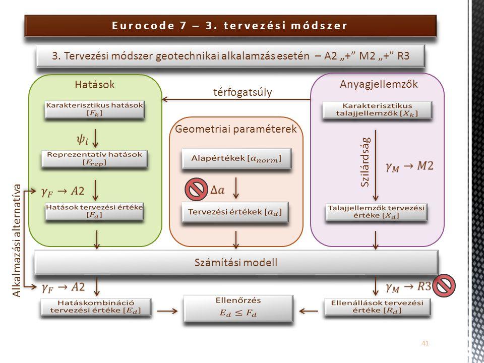"""Számítási modell Eurocode 7 – 3. tervezési módszer 41 3. Tervezési módszer geotechnikai alkalamzás esetén – A2 """"+"""" M2 """"+"""" R3 Hatások Anyagjellemzők Ge"""