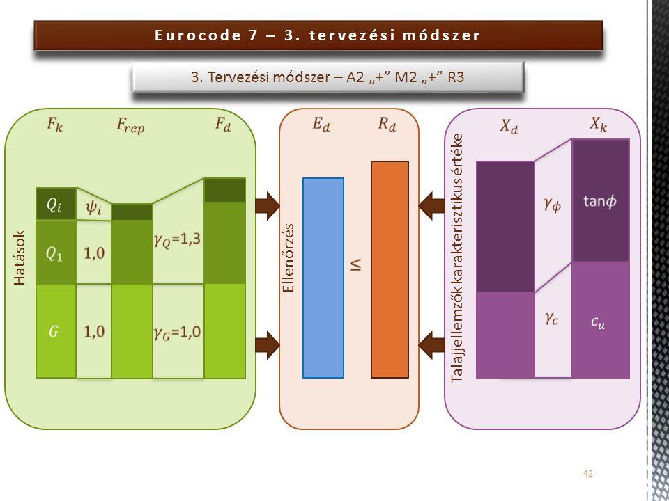 """Eurocode 7 – 3. tervezési módszer 42 3. Tervezési módszer – A2 """"+"""" M2 """"+"""" R3 Hatások Ellenőrzés Talajjellemzők karakterisztikus értéke"""