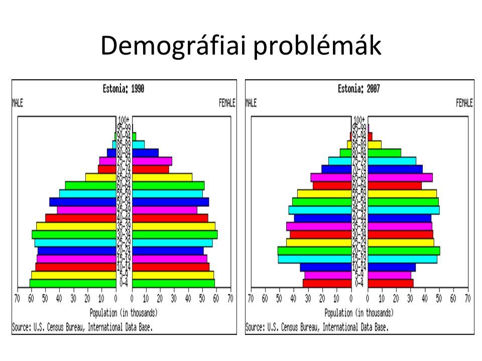 Demográfiai problémák