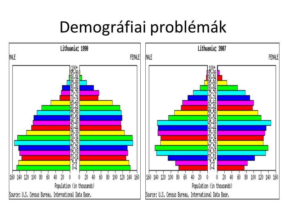 0-14 évesek aránya Forrás: Eurostat