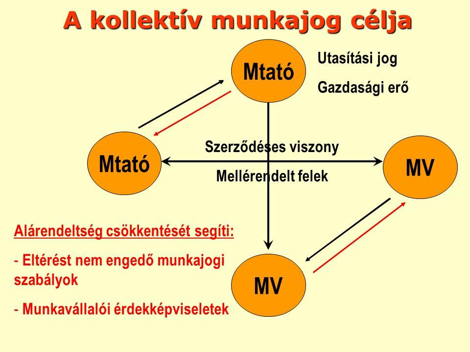 A kollektív munkajog célja Mtató MV Mtató MV Szerződéses viszony Mellérendelt felek Utasítási jog Gazdasági erő Alárendeltség csökkentését segíti: - E