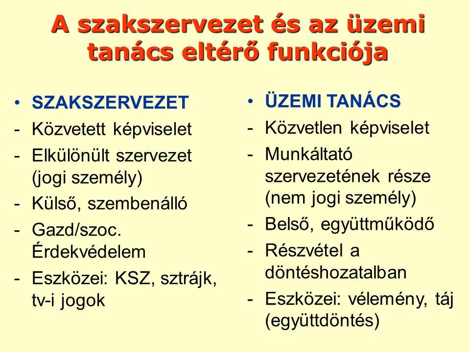 SZAKSZERVEZET -Közvetett képviselet -Elkülönült szervezet (jogi személy) -Külső, szembenálló -Gazd/szoc. Érdekvédelem -Eszközei: KSZ, sztrájk, tv-i jo