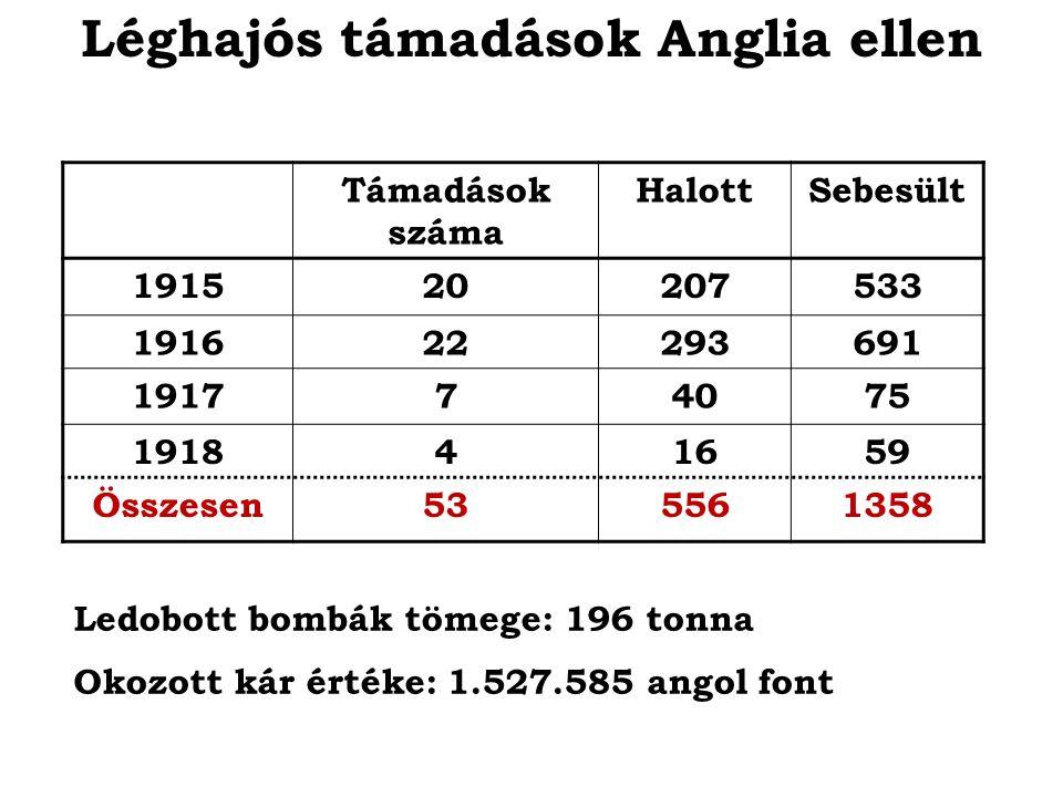 Támadások száma HalottSebesült 191520207533 191622293691 191774075 191841659 Összesen535561358 Léghajós támadások Anglia ellen Ledobott bombák tömege: