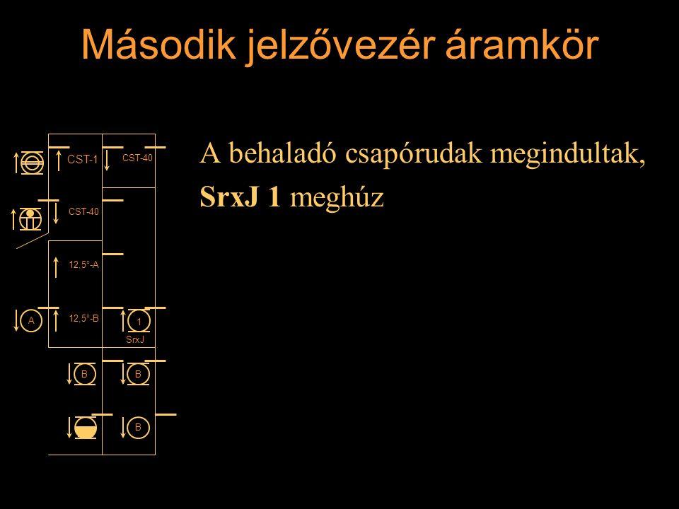 Második jelzővezér áramkör A behaladó csapórudak megindultak, SrxJ 1 meghúz Rétlaki Győző: Állomási sorompó CST-1 CST-40 12,5°-A 12,5°-B 1 SrxJ BB B A