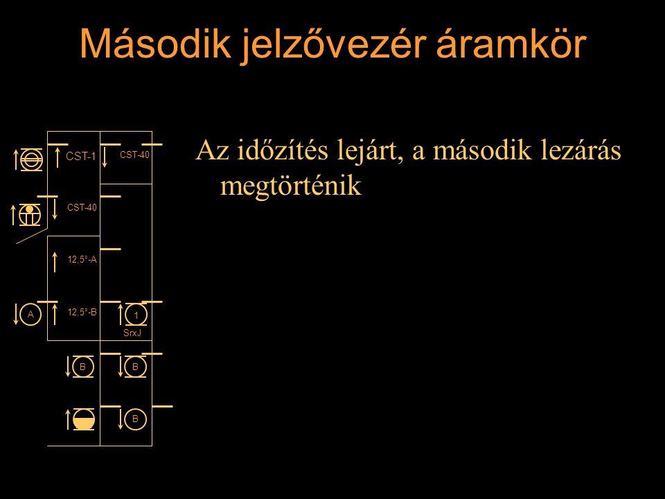 Második jelzővezér áramkör Az időzítés lejárt, a második lezárás megtörténik Rétlaki Győző: Állomási sorompó CST-1 CST-40 12,5°-A 12,5°-B 1 SrxJ BB B