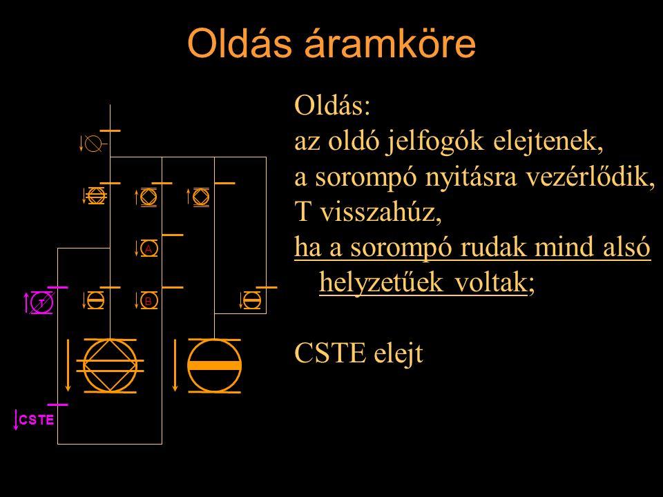 Oldás áramköre Oldás: az oldó jelfogók elejtenek, a sorompó nyitásra vezérlődik, T visszahúz, ha a sorompó rudak mind alsó helyzetűek voltak; CSTE ele