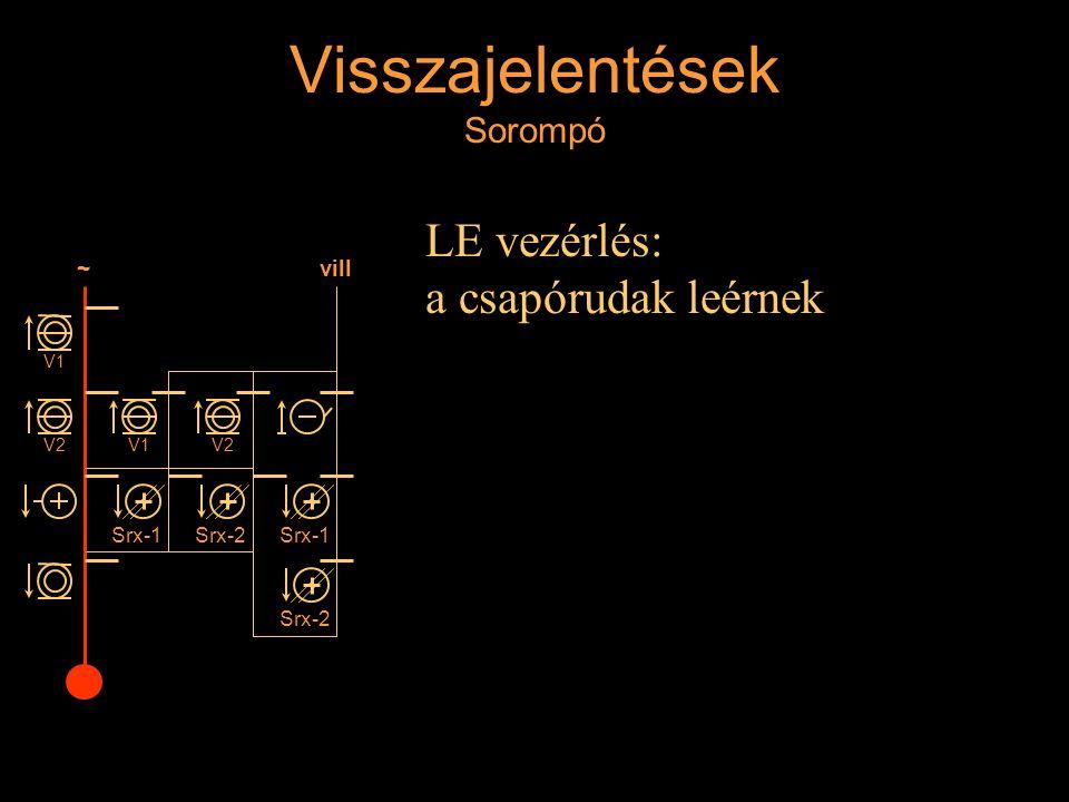 Visszajelentések Sorompó LE vezérlés: a csapórudak leérnek Rétlaki Győző: Állomási sorompó ~ V1 V2 vill V1V2 Srx-2 Srx-1 Srx-2