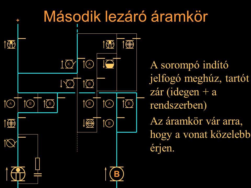 Második lezáró áramkör A sorompó indító jelfogó meghúz, tartót zár (idegen + a rendszerben) Az áramkör vár arra, hogy a vonat közelebb érjen. Rétlaki