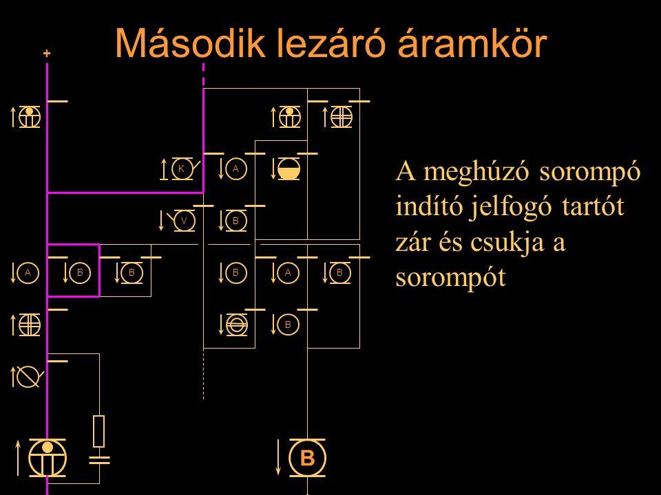 Második lezáró áramkör A meghúzó sorompó indító jelfogó tartót zár és csukja a sorompót Rétlaki Győző: Állomási sorompó + B A V K A B BBA B B B