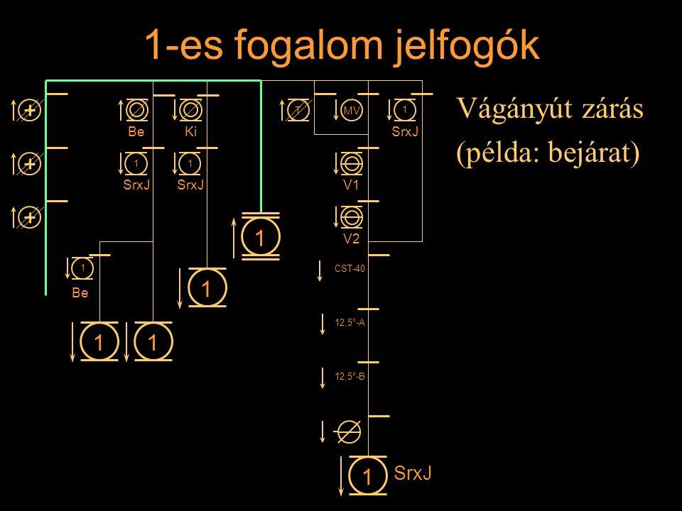 1-es fogalom jelfogók Vágányút zárás (példa: bejárat) Rétlaki Győző: Állomási sorompó 11 1 1 BeKi 1 SrxJ 1 1 1 Be MVT V1 V2 CST-40 12,5°-A 12,5°-B 1 S
