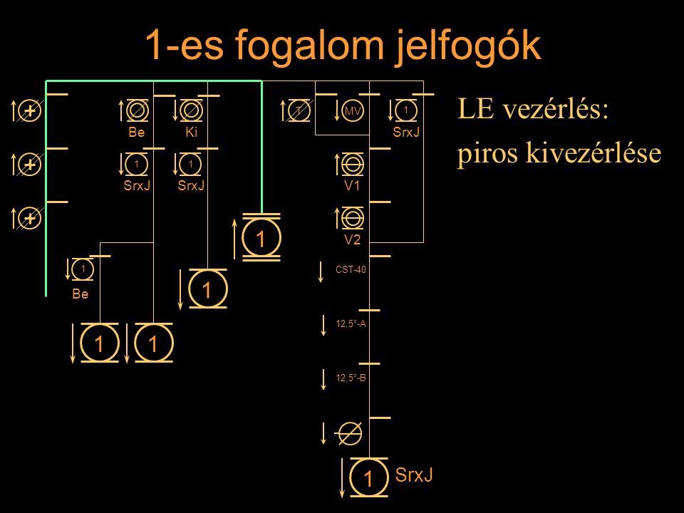 1-es fogalom jelfogók LE vezérlés: piros kivezérlése Rétlaki Győző: Állomási sorompó 11 1 1 BeKi 1 SrxJ 1 1 1 Be MVT V1 V2 CST-40 12,5°-A 12,5°-B 1 Sr