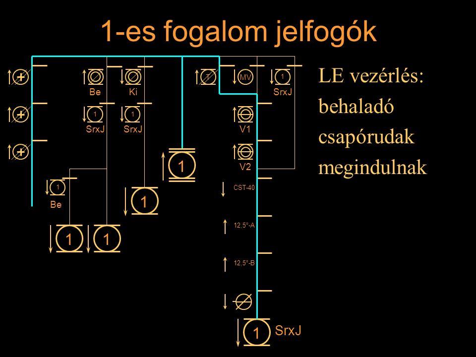 1-es fogalom jelfogók LE vezérlés: behaladó csapórudak megindulnak Rétlaki Győző: Állomási sorompó 11 1 1 BeKi 1 SrxJ 1 1 1 Be MVT V1 V2 CST-40 12,5°-