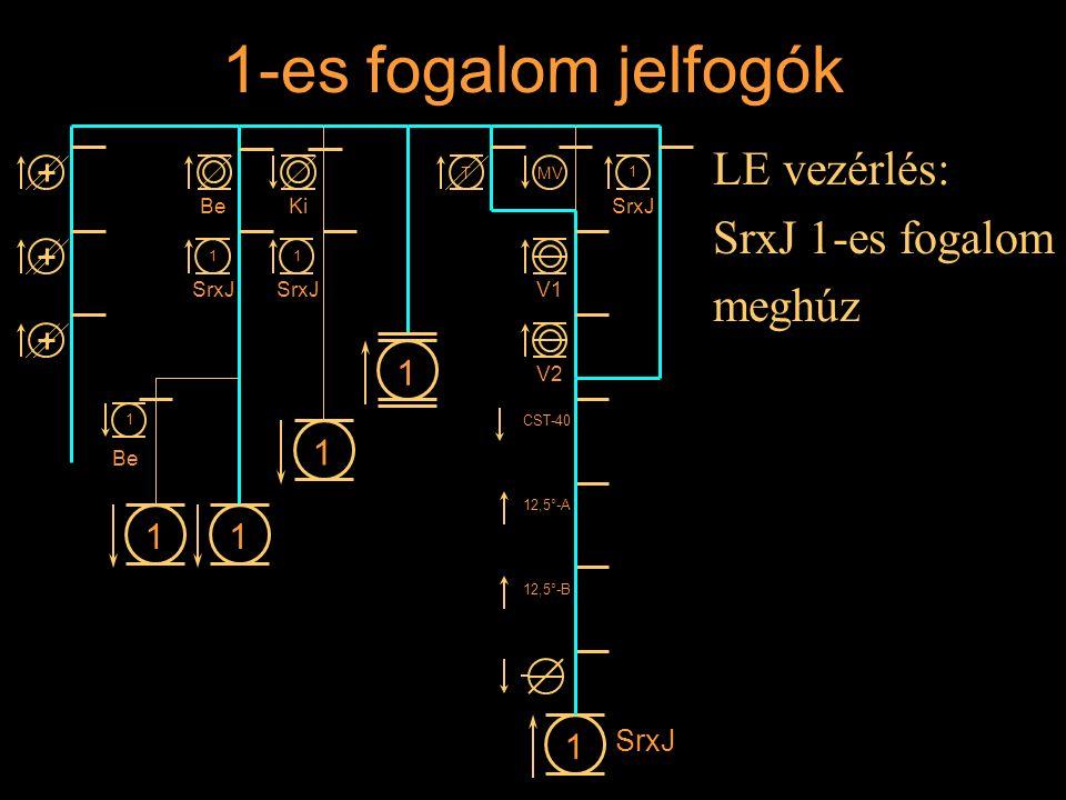 1-es fogalom jelfogók LE vezérlés: SrxJ 1-es fogalom meghúz Rétlaki Győző: Állomási sorompó 11 1 1 BeKi 1 SrxJ 1 1 1 Be MVT V1 V2 CST-40 12,5°-A 12,5°
