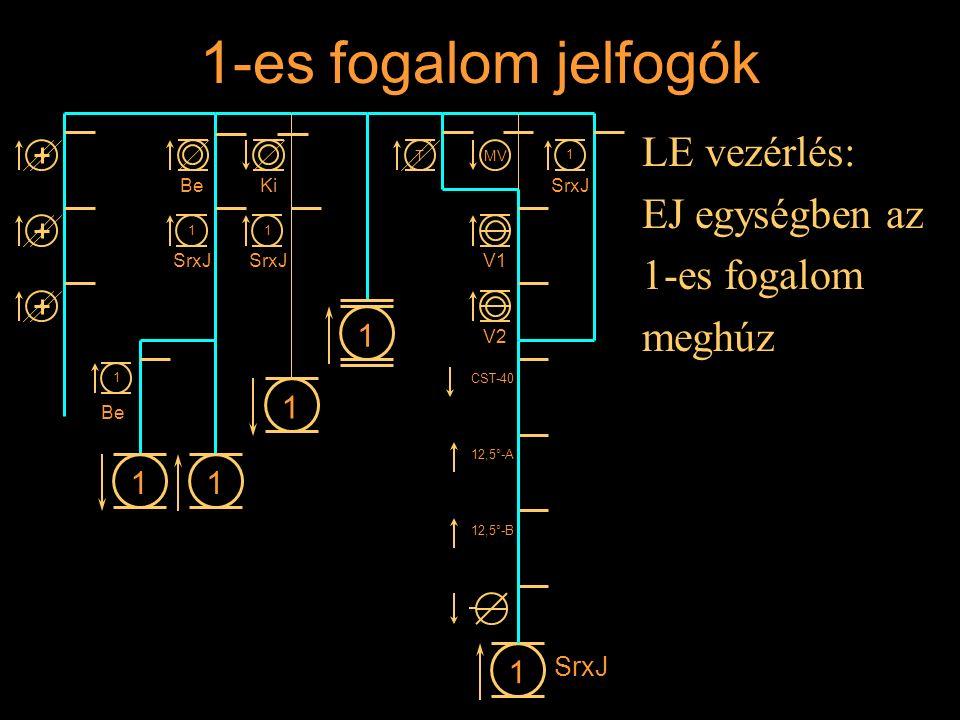 1-es fogalom jelfogók LE vezérlés: EJ egységben az 1-es fogalom meghúz Rétlaki Győző: Állomási sorompó 11 1 1 BeKi 1 SrxJ 1 1 1 Be MVT V1 V2 CST-40 12